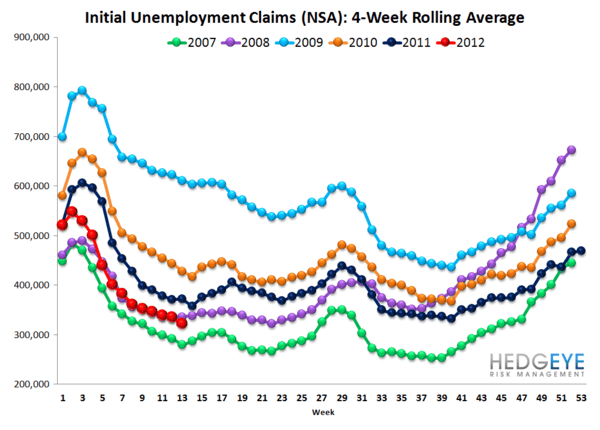JOBLESS CLAIMS FALL SLIGHTLY, BUT REMAIN POISED TO CLIMB MATERIALLY - NSA rolling
