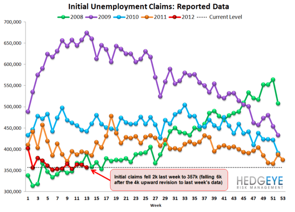 JOBLESS CLAIMS FALL SLIGHTLY, BUT REMAIN POISED TO CLIMB MATERIALLY - Raw
