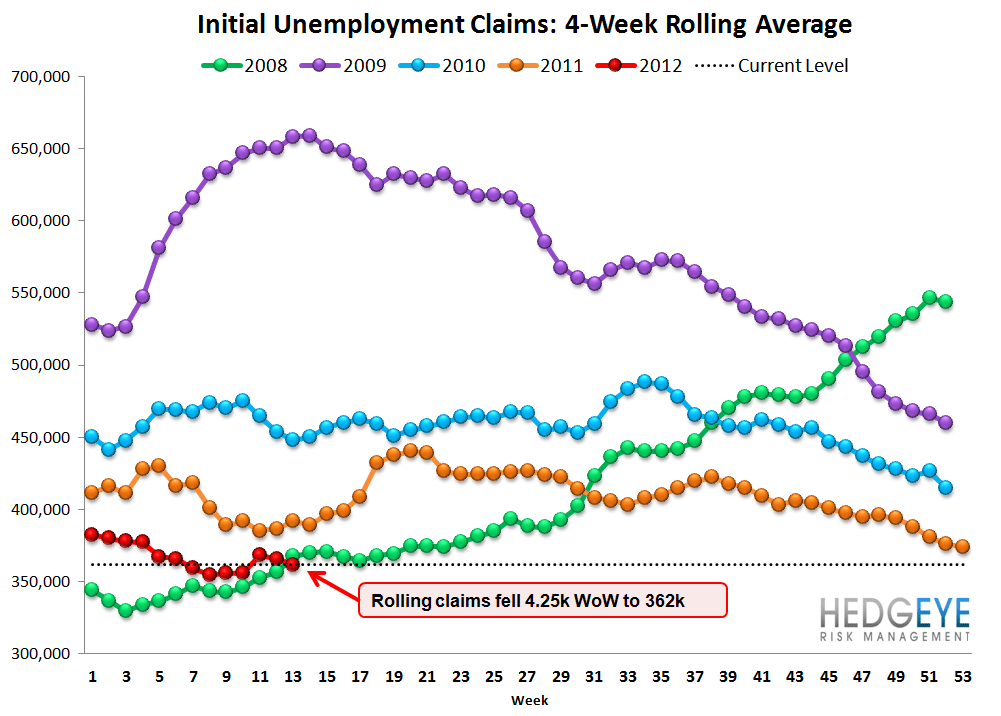 JOBLESS CLAIMS FALL SLIGHTLY, BUT REMAIN POISED TO CLIMB MATERIALLY - Rolling