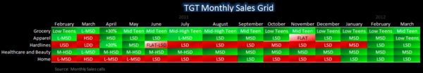 Retail: SSS Not Good Enough - TGT Monthly Grid