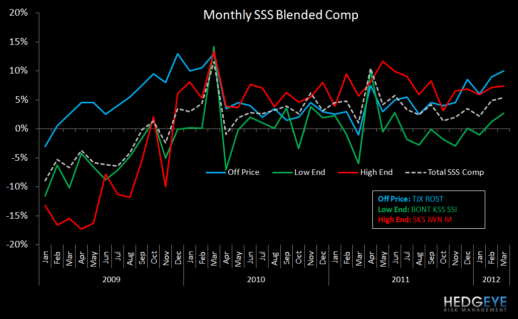 Retail: SSS Not Good Enough - blended SSS high low spread chart