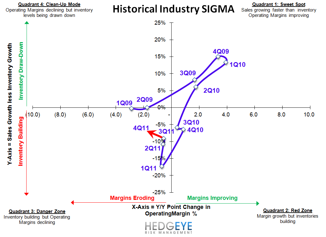 Retail: SSS Not Good Enough - industry SIGMA