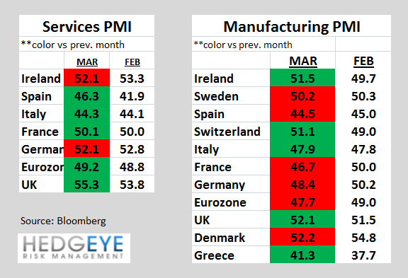 Weekly European Monitor: How about that Spanish Auction?! - 111. PMIs