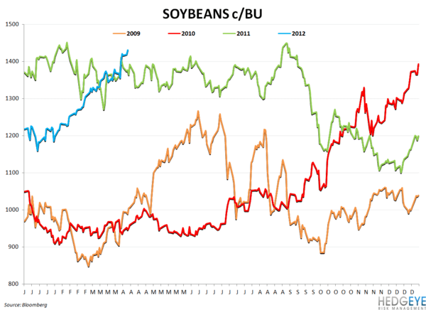 WEEKLY COMMODITY CHARTBOOK - soyebans
