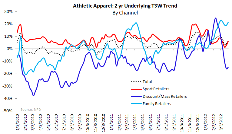 Athletic Apparel: NKE Outperforming - 2 yr apparel