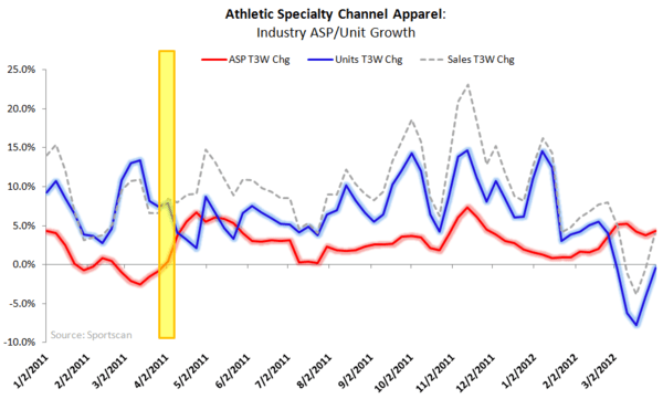 Athletic Apparel: NKE Outperforming - ASP chart