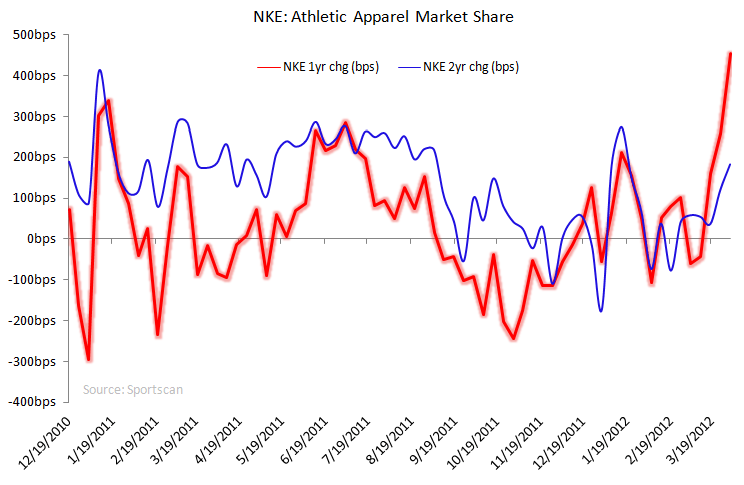Athletic Apparel: NKE Outperforming - NKE apparel