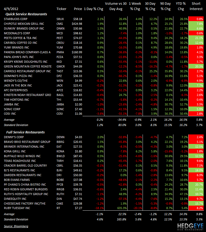 THE HBM: PNRA, WEN, YUM, RT, RRGB - stocks