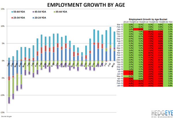 EMPLOYMENT DATA REMAINS BULLISH FOR RESTAURANTS - Employment by Age