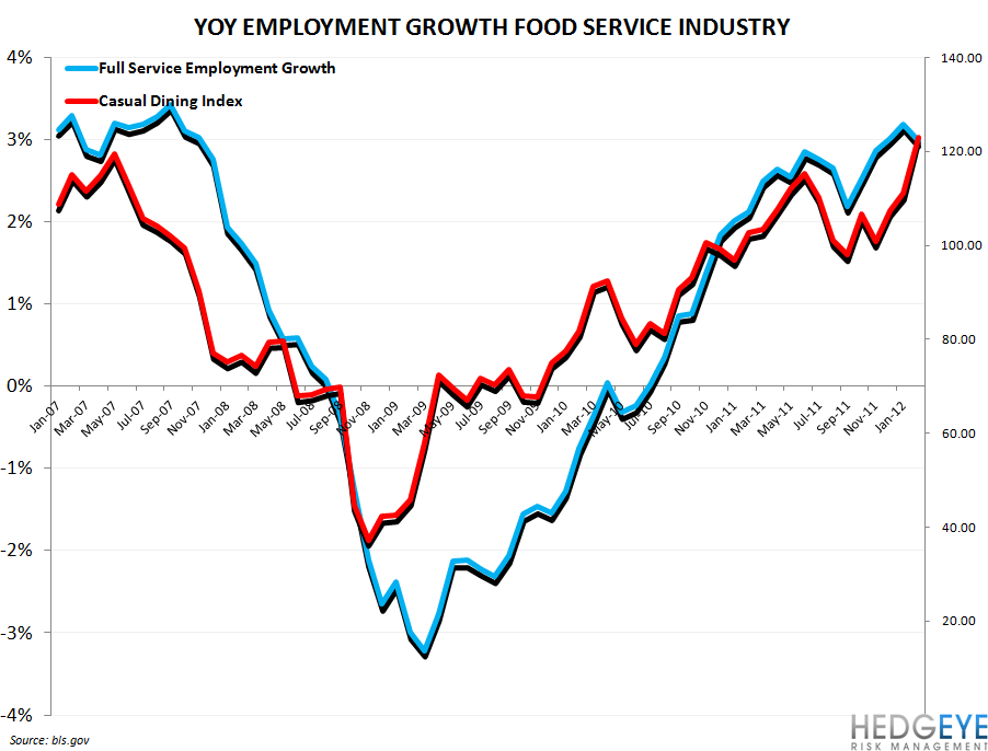 EMPLOYMENT DATA REMAINS BULLISH FOR RESTAURANTS - casual dining index vs full service hiring