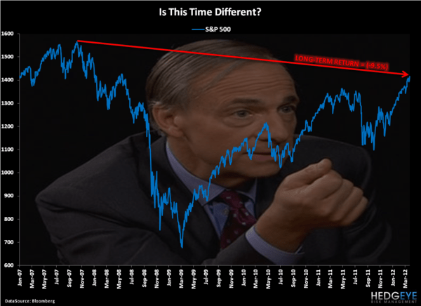 This Time Is? - Chart of the Day