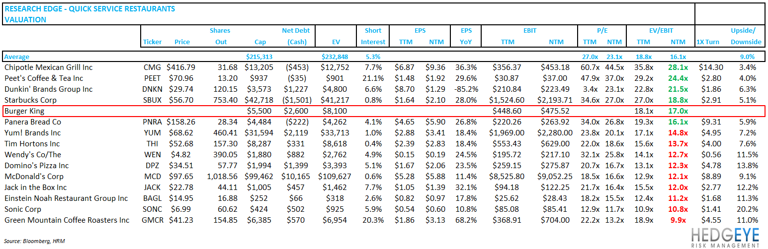 BKC – TOO BIG TO FIX? - qsr valuation table