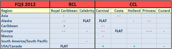 2012 MARCH CRUISE PRICING MATRIX  - cruise2