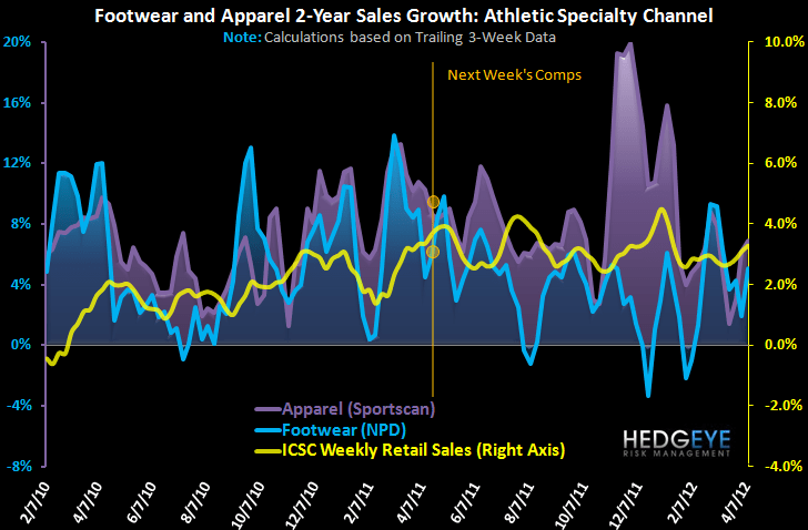 Athletic Apparel & FW: Easter Headwind Nearing - trends 2 yr