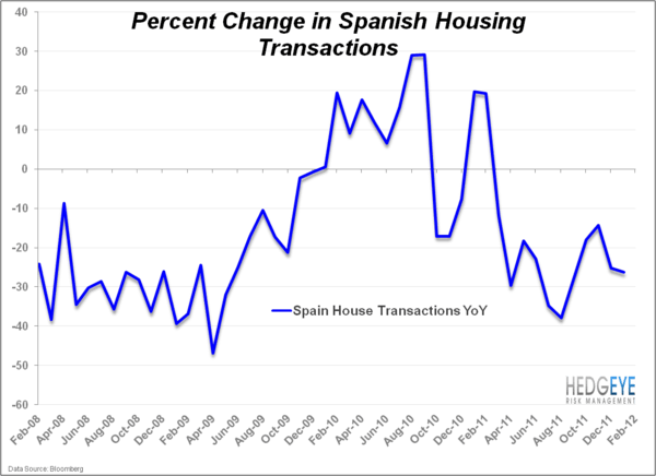 The Domino Effect of Spanish Housing - Sp.transactions