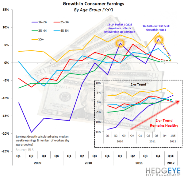 URBN: Small Piece of the Puzzle - earnings growth chart