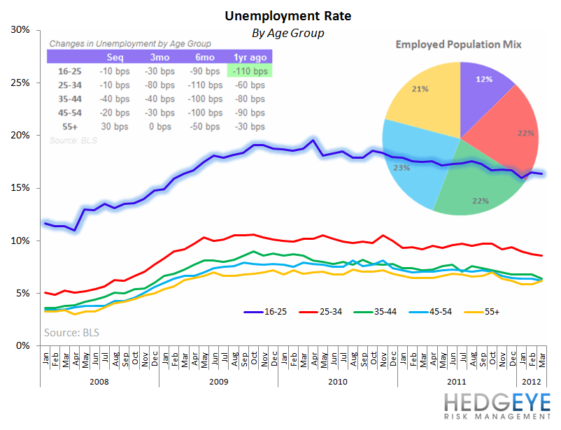 URBN: Small Piece of the Puzzle - unemployment rate chart
