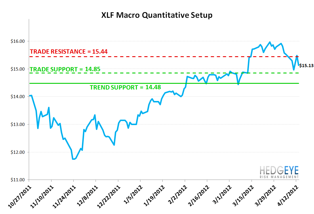 MONDAY MORNING RISK MONITOR: SPANISH SWAPS HIT ALL TIME HIGH & PULL GLOBAL BANK SWAPS HIGHER - XLF 2