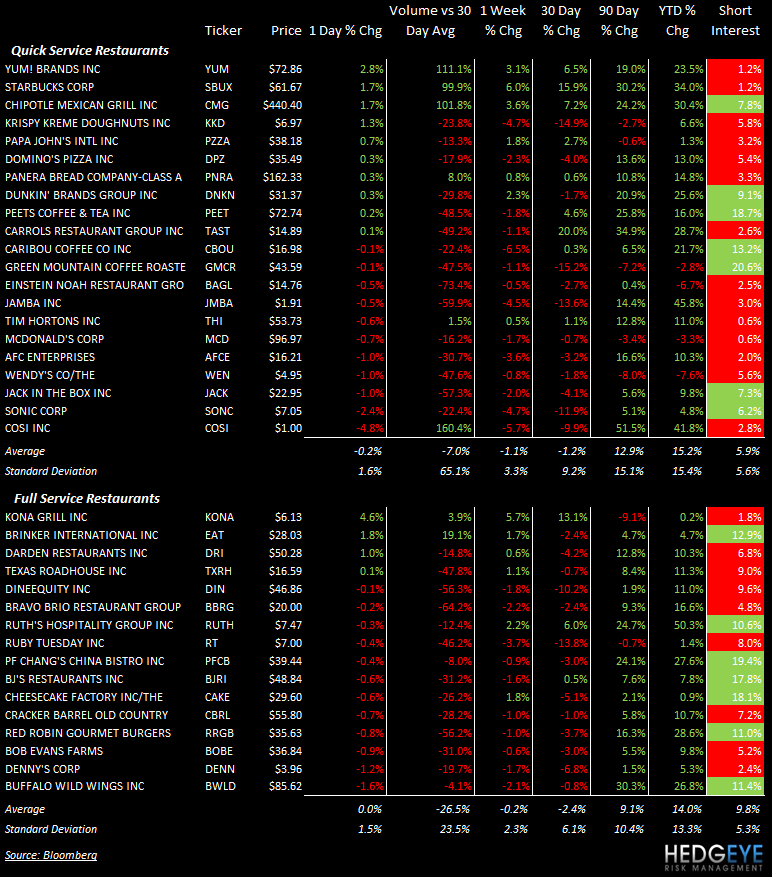 THE HBM: CMG, DPZ - stocks