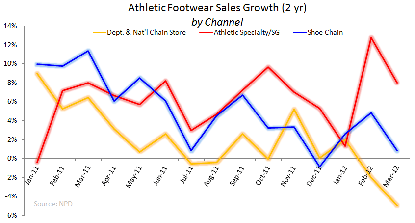 Athletic Specialty Footwear: Strength Confirmed - 2 yr chart