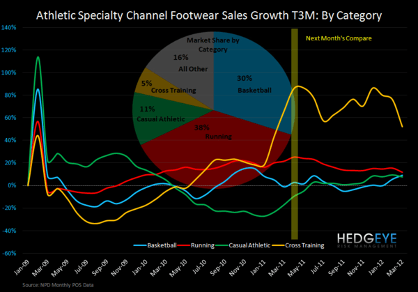 Athletic Specialty Footwear: Strength Confirmed - FW growth by cat