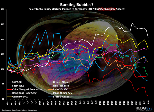 Bernanke's Bubbles - Chart of the Day