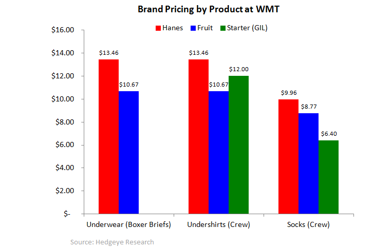 HBI: Severe Pricing Gap Remains - WMT brand pricing