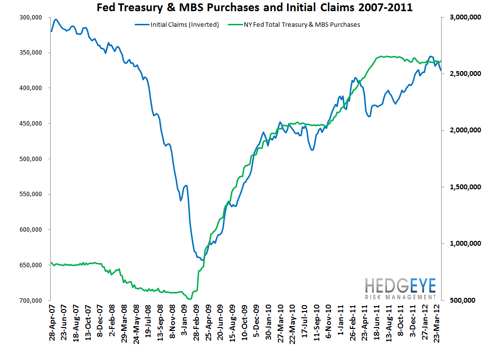 INITIAL CLAIMS: RISING FASTER THAN WE WOULD HAVE EXPECTED - Fed and CLaims
