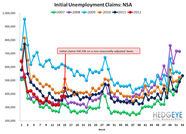 INITIAL CLAIMS: RISING FASTER THAN WE WOULD HAVE EXPECTED - NSA