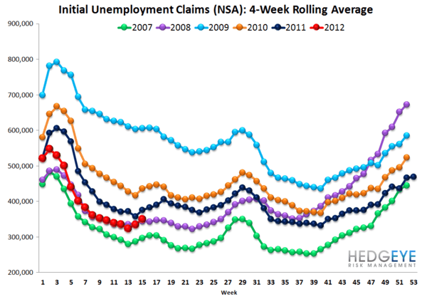 INITIAL CLAIMS: RISING FASTER THAN WE WOULD HAVE EXPECTED - NSA rolling