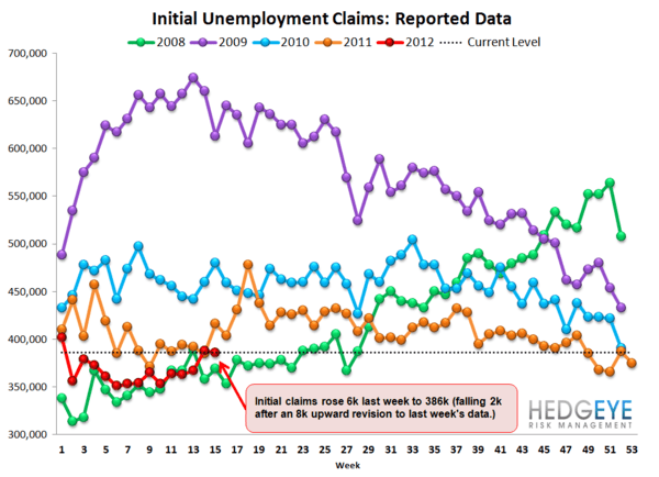 INITIAL CLAIMS: RISING FASTER THAN WE WOULD HAVE EXPECTED - Raw