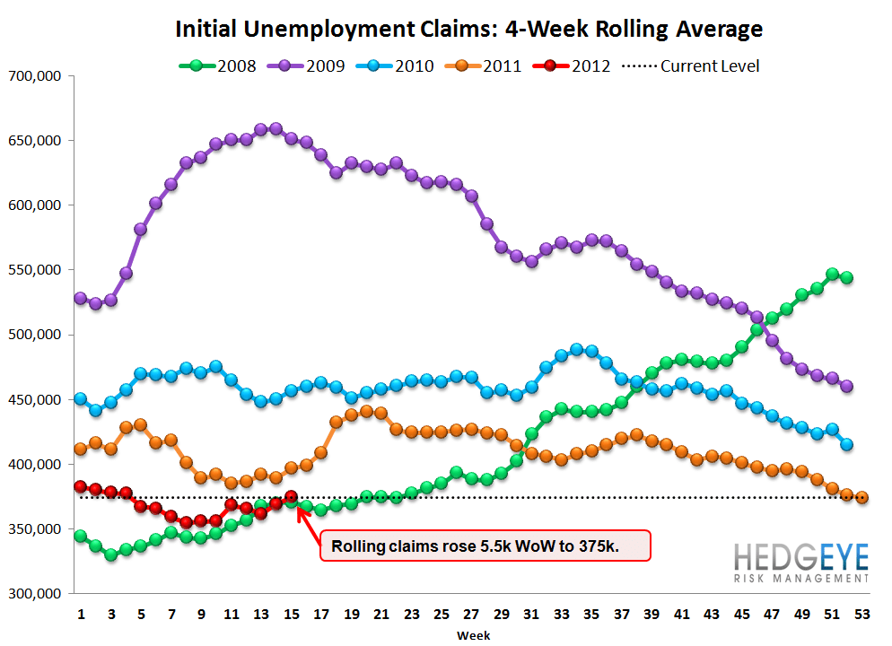 INITIAL CLAIMS: RISING FASTER THAN WE WOULD HAVE EXPECTED - Rolling