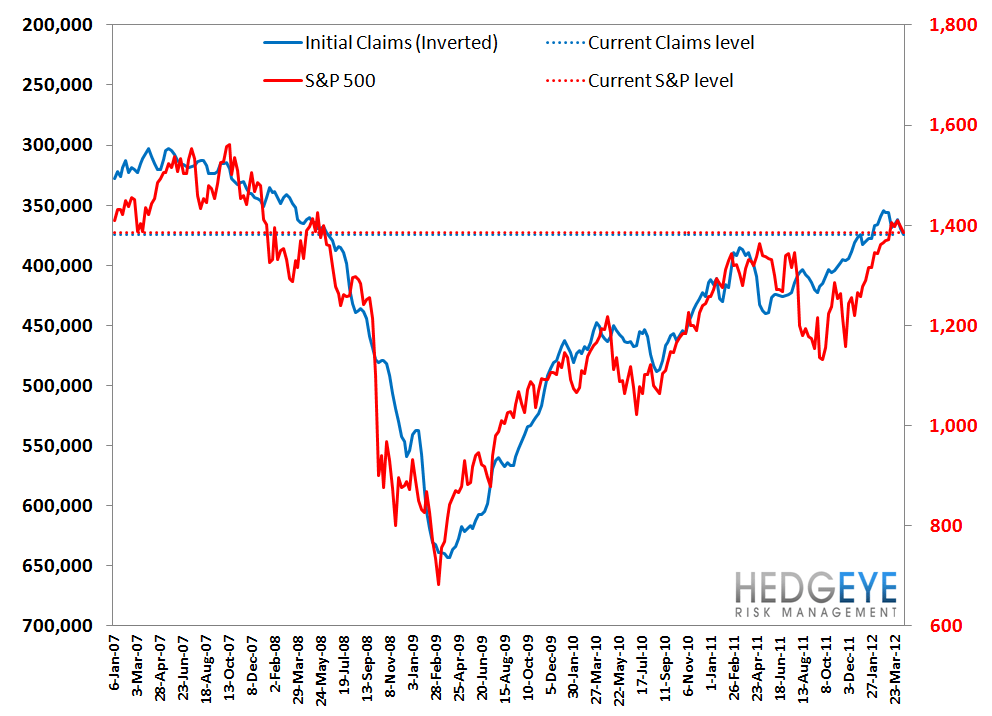 INITIAL CLAIMS: RISING FASTER THAN WE WOULD HAVE EXPECTED - S P