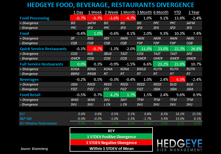 THE HBM: YUM, SBUX, CBRL - subsectors
