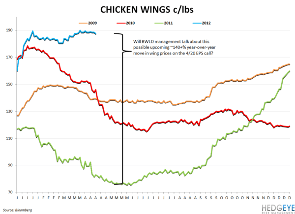 CASUAL DINING CAUTION - chicken wings1