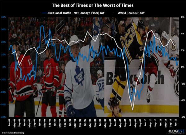 The Best and Worst of Times - Chart of the Day