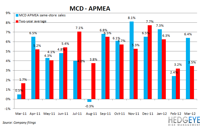 THE HBM: MCD, CMG - mcd apmea