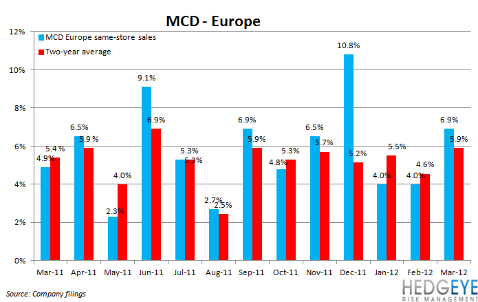 THE HBM: MCD, CMG - mcd eu