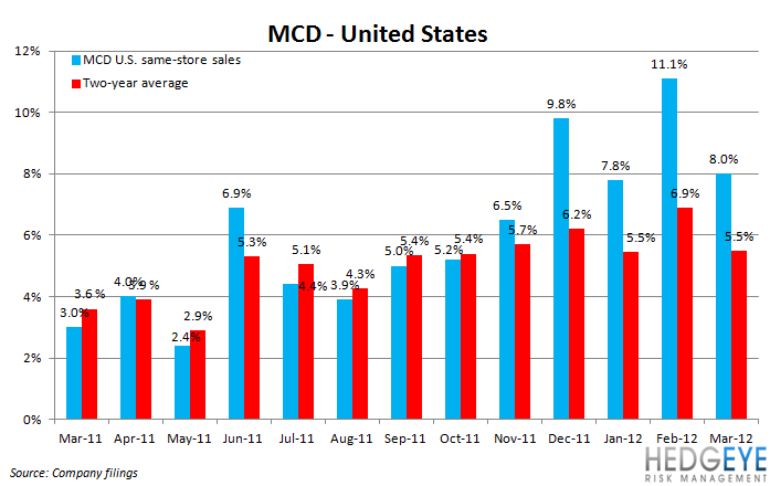 THE HBM: MCD, CMG - mcd us