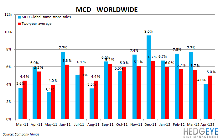 THE HBM: MCD, CMG - mcd ww