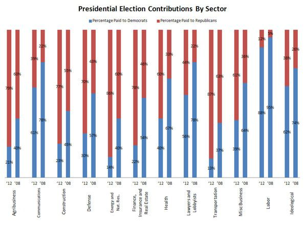 Money Talks: Donation Trends as a Leading Indicator for the 2012 Presidential Election - chart3