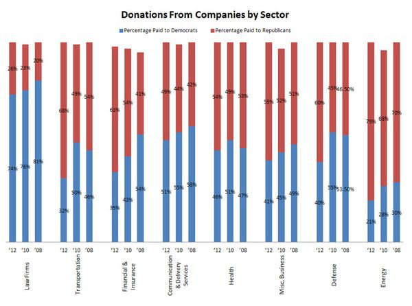 Money Talks: Donation Trends as a Leading Indicator for the 2012 Presidential Election - chart4