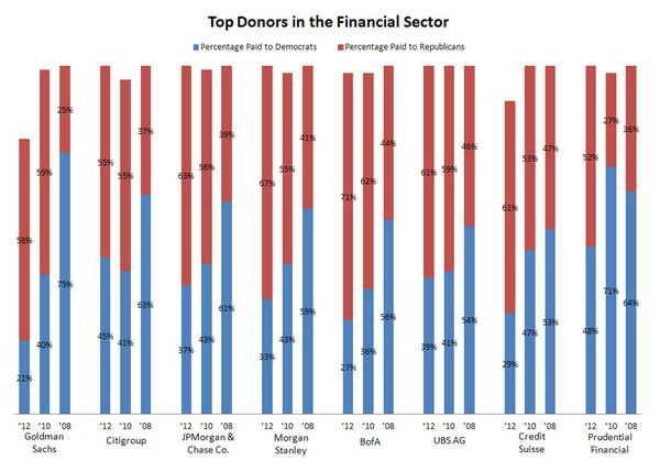 Money Talks: Donation Trends as a Leading Indicator for the 2012 Presidential Election - chart5