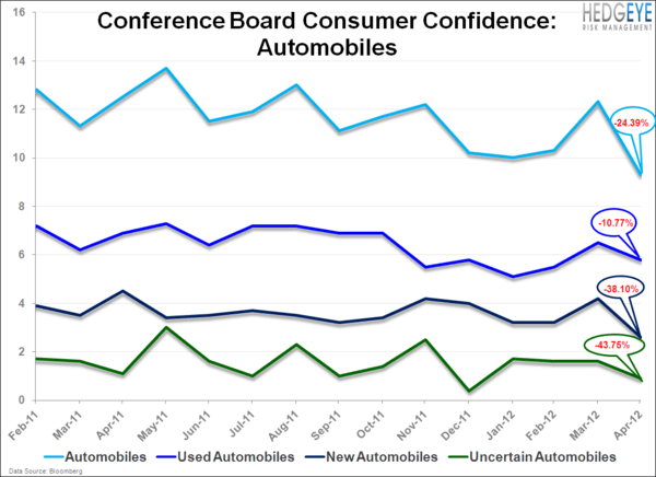 Consumer Confidence . . . Cautiously Optimistic Or Relatively Bad? - ConCof.auto