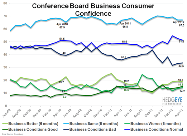 Consumer Confidence . . . Cautiously Optimistic Or Relatively Bad? - ConCof.bus