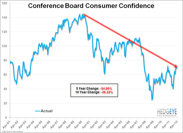 Consumer Confidence . . . Cautiously Optimistic Or Relatively Bad? - ConCof.hist
