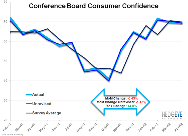 Consumer Confidence . . . Cautiously Optimistic Or Relatively Bad? - consumer