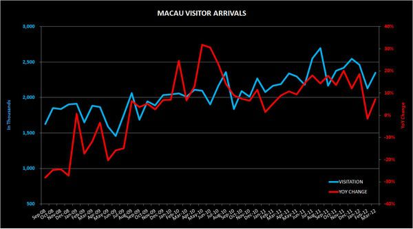 THE M3: WYNN COTAI; MACAU & S'PORE VISITATION DATA - macau
