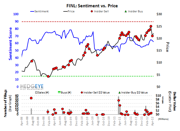 Notable Short Interest Changes - FINL sentiment