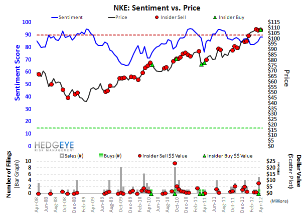 Notable Short Interest Changes - NKE sentiment